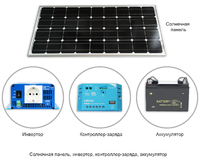 Готовое решение Аураби солнечный модуль, инвертор, контроллер, аккумулятор